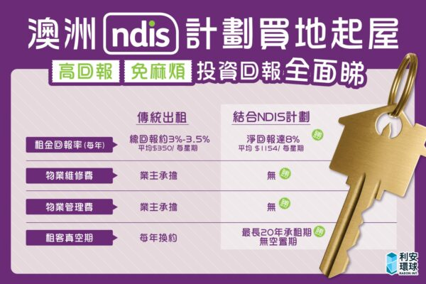 澳洲NDIS買地起屋計劃全面睇